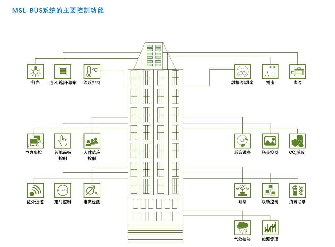 智能建筑控制系统MSL-BUS