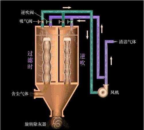 成都除尘设备工作生产原理