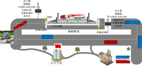 公司信息化技术产品:公路治超站称重及高速入口劝返系统