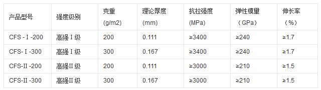 碳纤维布技术参数