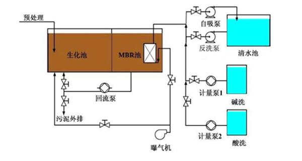 一体化污水处理装置技术方案