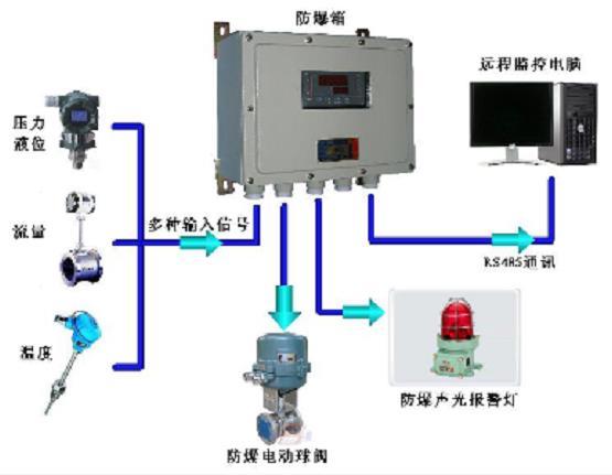 火炬控制系统