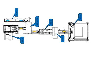 码垛机、打包机、封箱机、侧推装箱机、开封机组合搭配案例中心