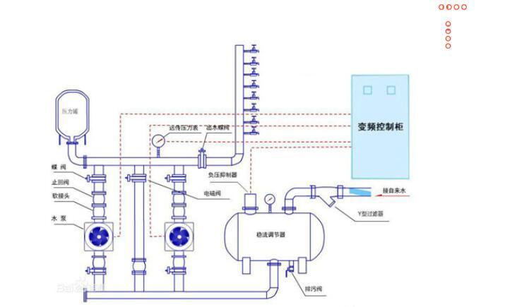 小编向你讲解西安变频供水设备优点及注意事项