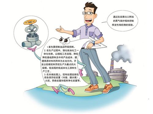 如何控制工业生产过程中的VOCs无组织排放?