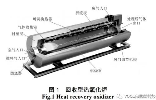 VOC燃烧法处理技术综述
