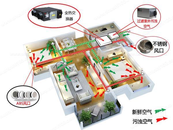 如果是家用的宜昌新风系统,那么在选购时价格是必须要考虑的因素之一