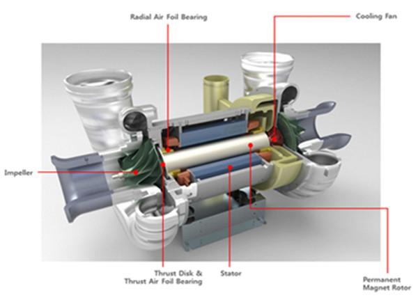 世 界独 创电机冷却技术