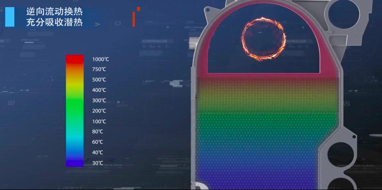 供热计划——所用供热设备技术资料