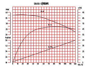 SB6×8J-12砂泵性能曲线图