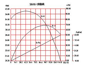 SB6×8J-13砂泵性能曲线图