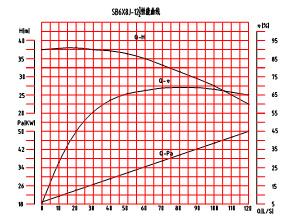 SB6×8J-12½砂泵性能曲线图