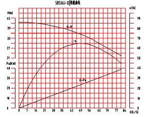 SB5×6J-12½砂泵特性曲线图