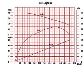 SB5×6J-11½砂泵特性曲线图