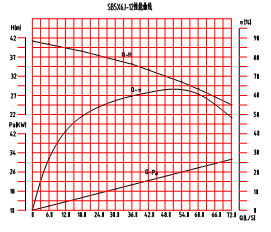 SB5×6J-12砂泵特性曲线图