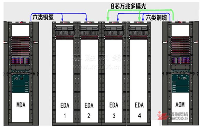 机房综合布线系统
