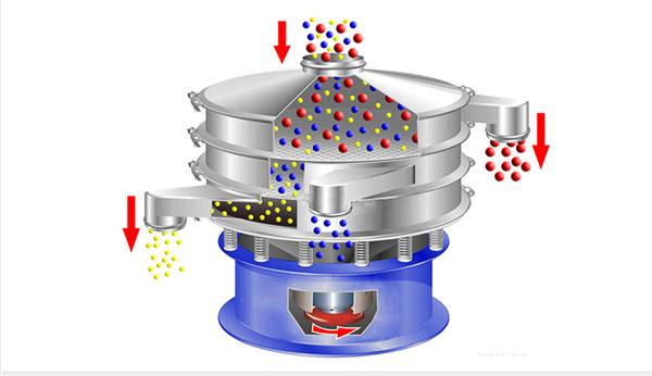 怎么样才能增加重型矿用振动筛的筛分效率