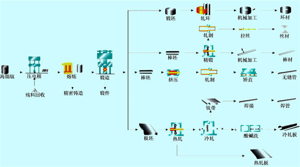 钛材生产流程图