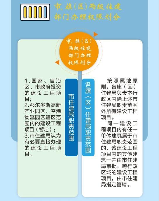 市旗(区)两级住建部门办理权限划分