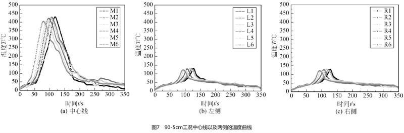 90-5cm工况中心线以及两侧的温度曲线