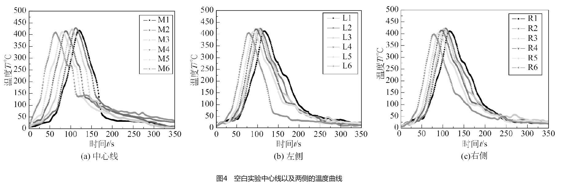 空白实验中心线以及两侧的温度曲线