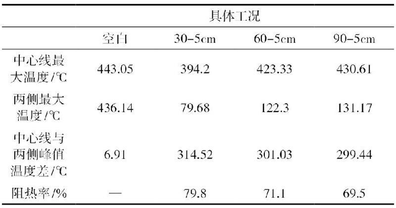 不同工况条件下核心线线和两侧至大温度值表