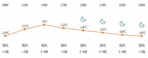 分时段预报12月15日天气情况