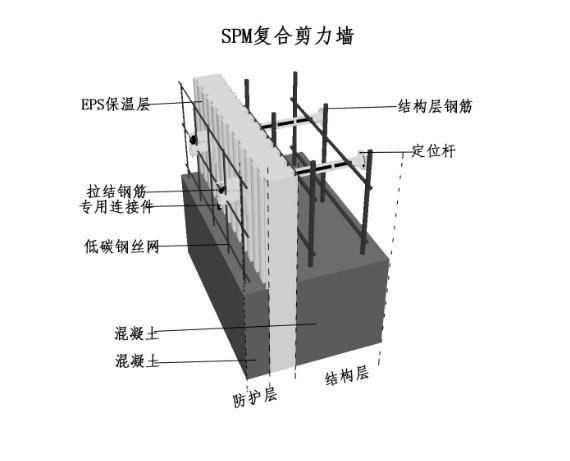SPM现浇混凝土保温结构一体化