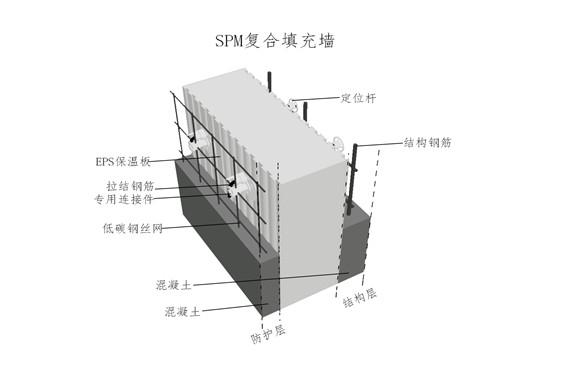 外墙复合保温的五个施工优势