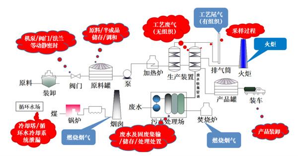 VOCs产品介绍