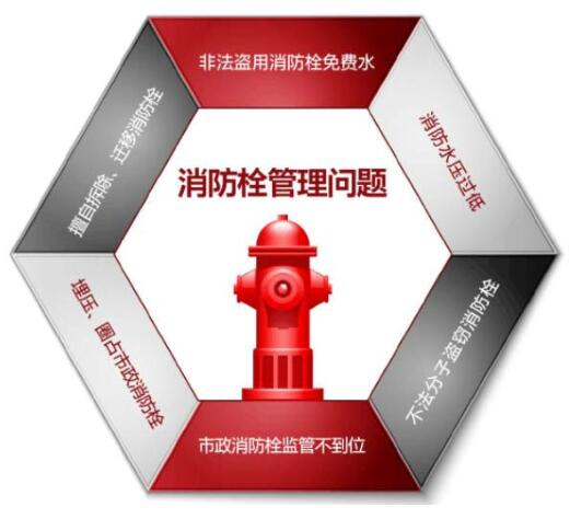 NB智能消火栓在无锡惠山经济开发区应用案例