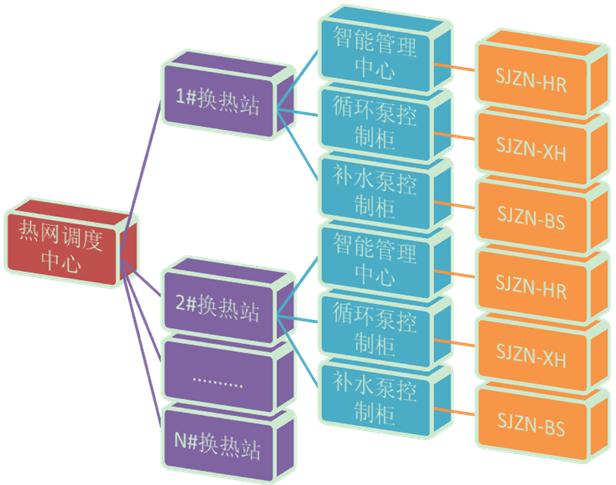 晋城热网监控系统