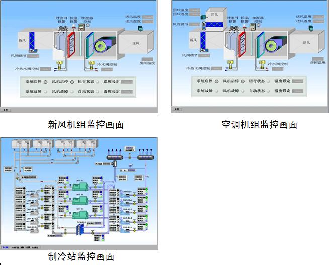 中央空调控制系统