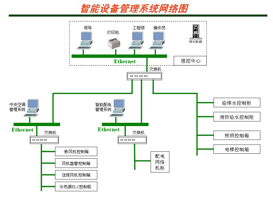 晋城设备管理系统