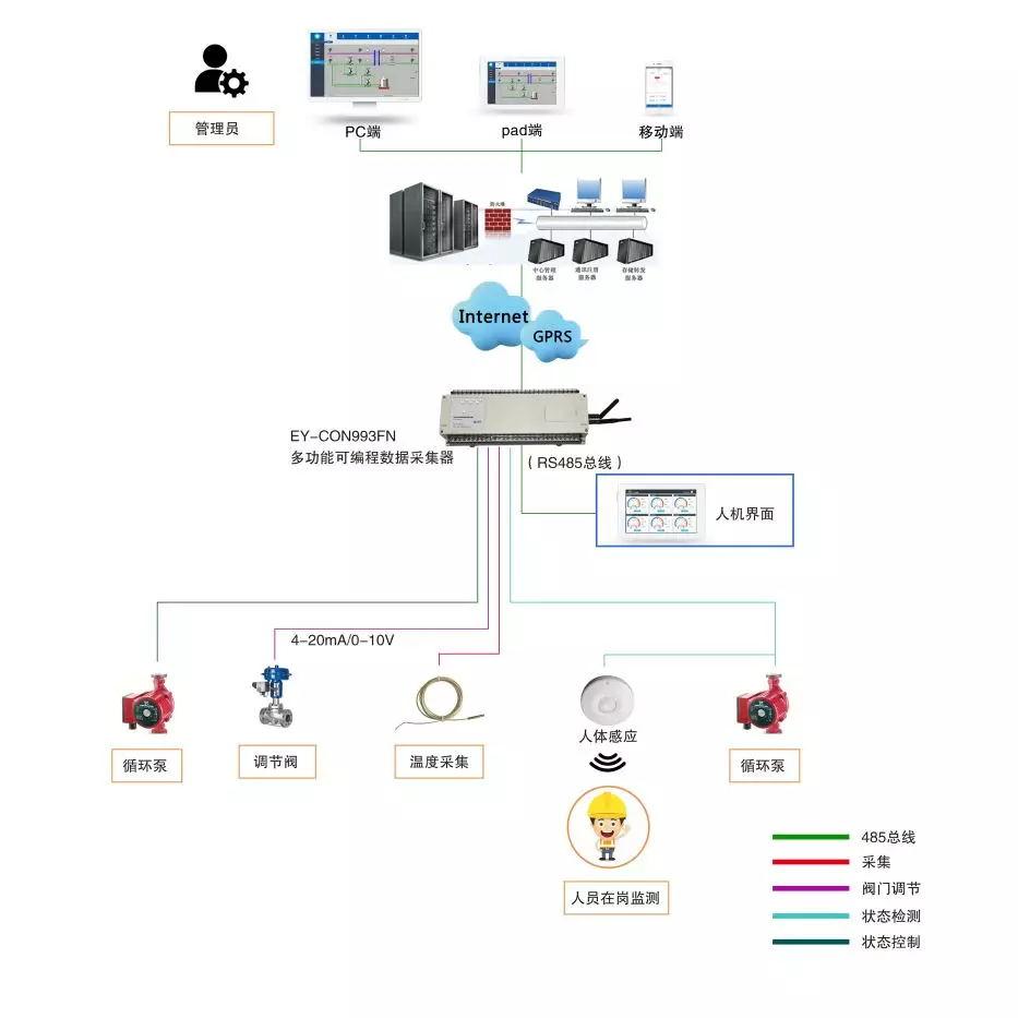 """自动化控制系统平台为集中供热""""保驾护航"""""""