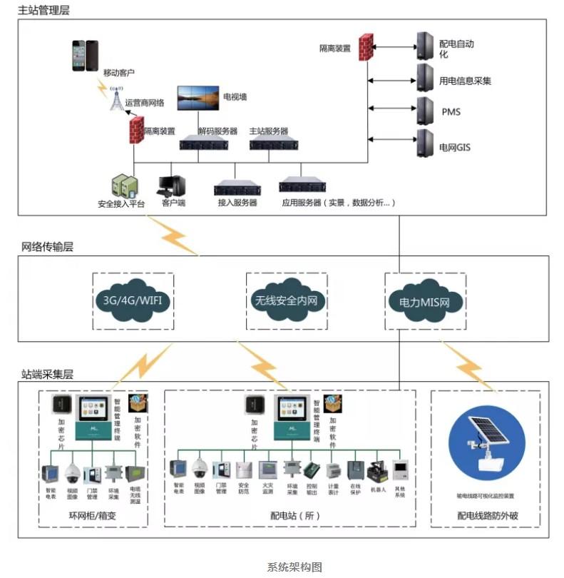 智能电力控制系统的主要作用分析