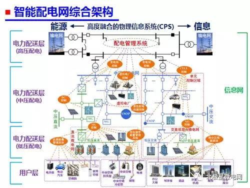 未来智能配电系统的发展与挑战