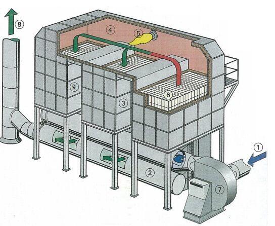 活性炭吸附催化燃烧设备(RCO/RTO)