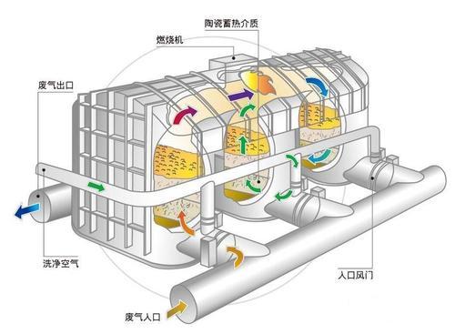 60种废气yabo2022工艺流程你都知道吗?yabo2vip水环保专业让你涨知识