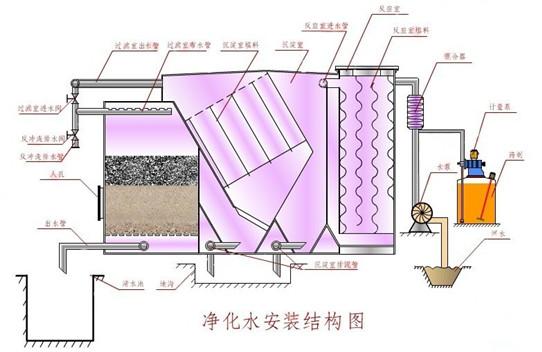讲解一下医院污水处理设备需要清洗吗?