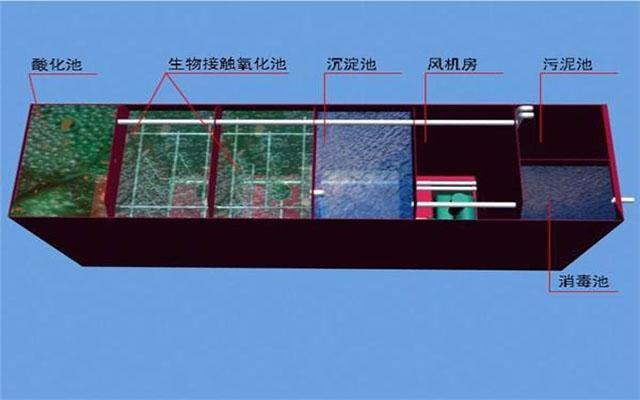 浅析宜昌污水处理设备的维护需要注意的7大事项