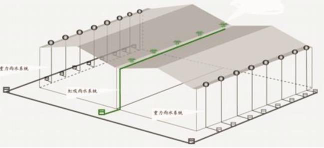 虹吸屋面雨水排放系统
