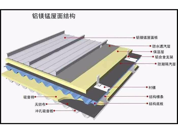 宁夏铝镁锰屋面板厂家详解