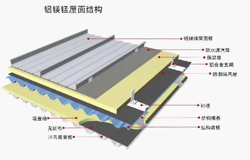 你知道铝镁锰板和彩钢板的区别吗?
