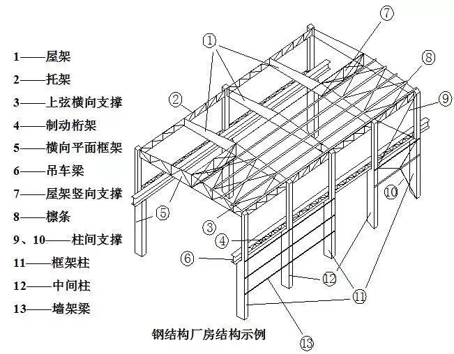 银川钢结构厂房的基础知识和施工过程