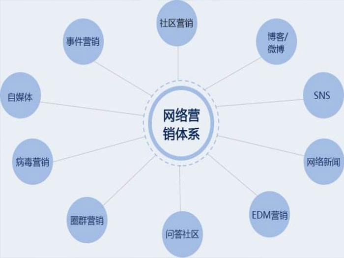 seo优化和付费推广的区别和优劣势有哪些?