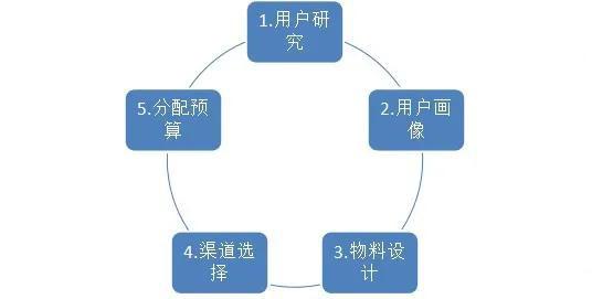 全网整合营销新姿势-效果才是王道银川网络推广公司