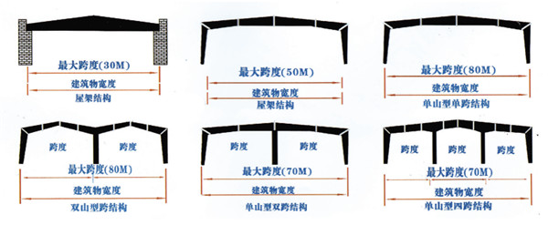 漯河钢结构制作