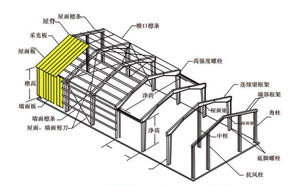 钢结构制作加工