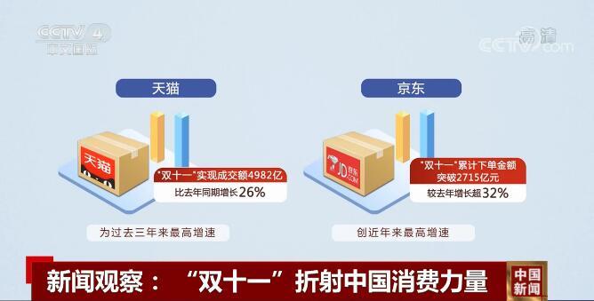 """新闻观察:""""双十一""""折射中国消费力量"""